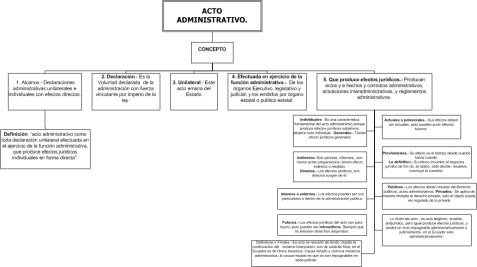 acto-administrativo-en-organigramas1